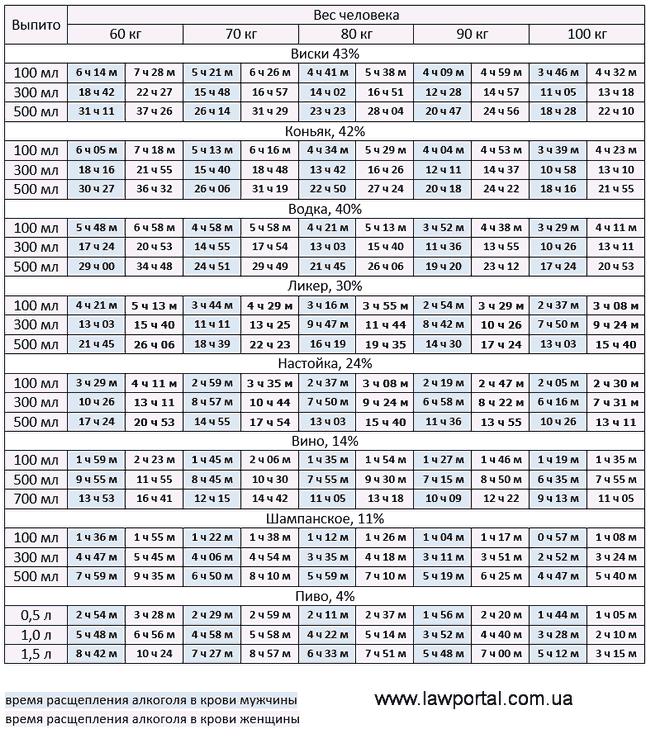 Таблиця виведення алкоголю