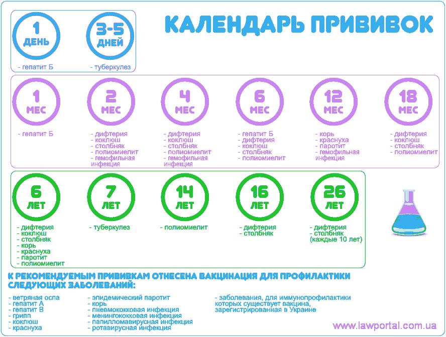 Календар дитячих щеплень на 2018 рік