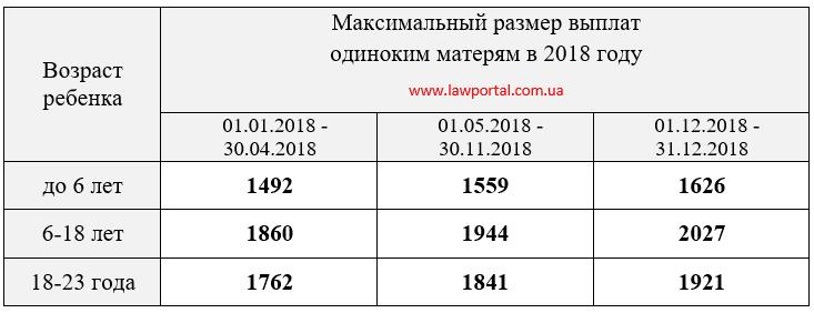 Картинки по запросу Алименты от государства в 2018 году