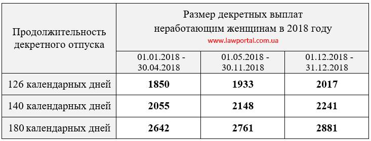 Сума декретних виплат у 2018 році