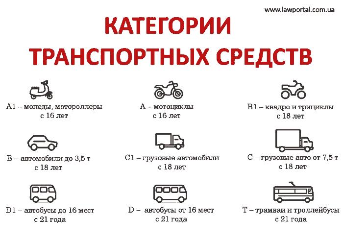 Категорії транспортних засобів