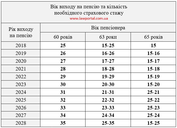 Пенсионный возраст и стаж