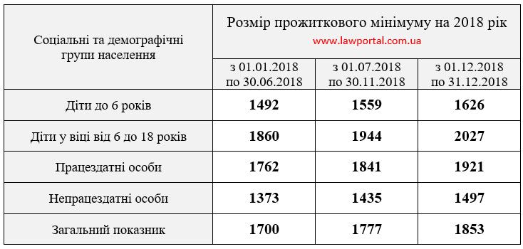 Размер прожиточного минимума в 2018 году