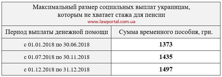 Максимальний розмір соціальних виплат українцям, яким не вистачає стажу для пенсії