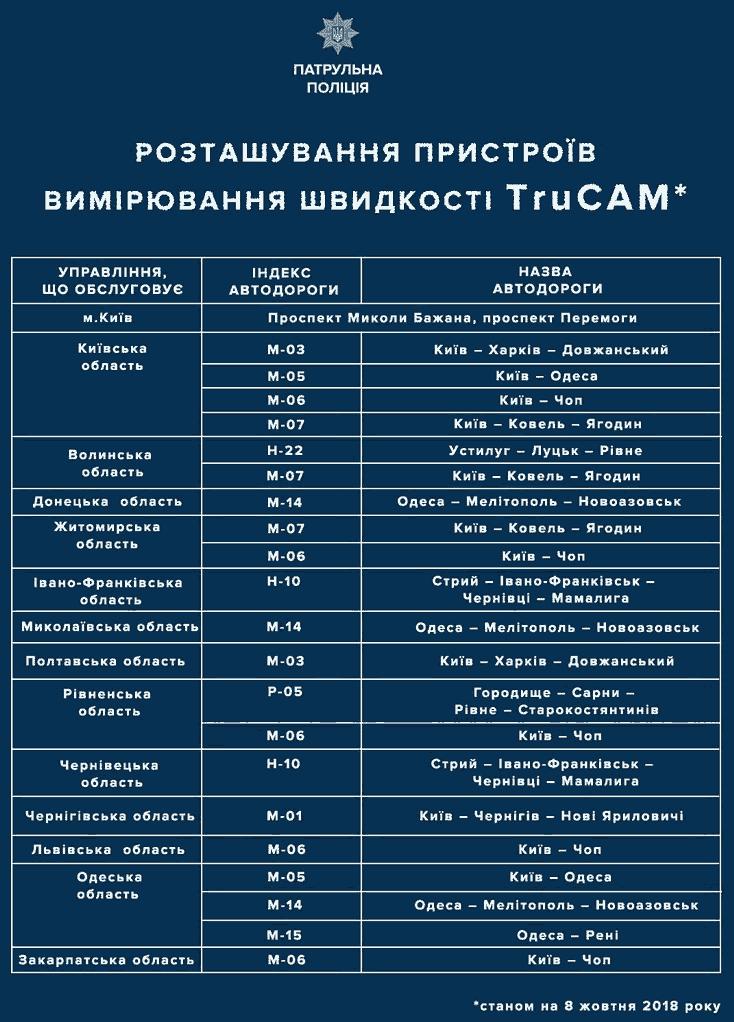 Адреса установки радаров-камер Трукам