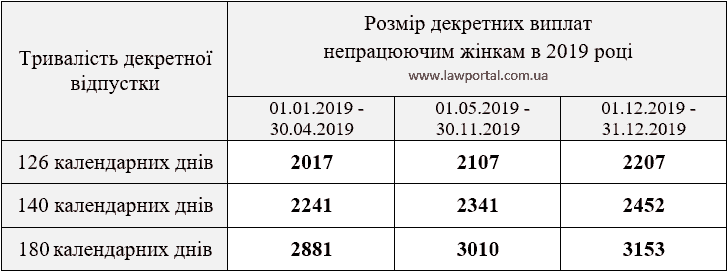 Розміри декретних виплат по вагітності і пологам у 2019 році