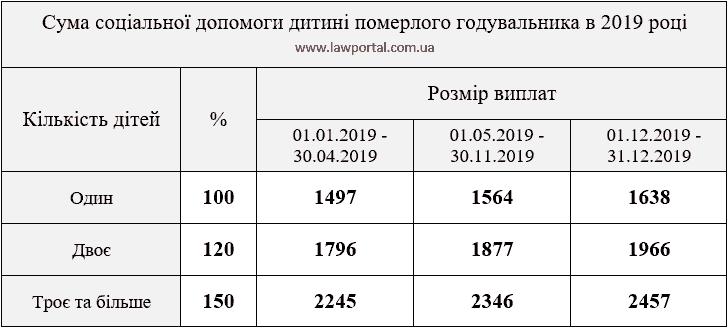 Суми виплат на 2019 рік у зв'язку з втратою годувальника