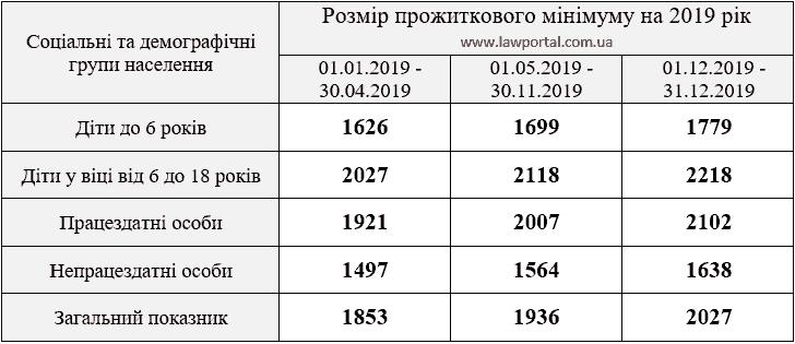 Суми прожиткових мінімумів для дітей на 2019 рік
