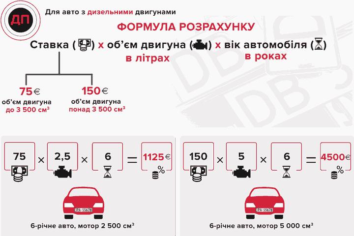 Расчет стоимости акциза за растаможку евробляхи с дизельным двигателем