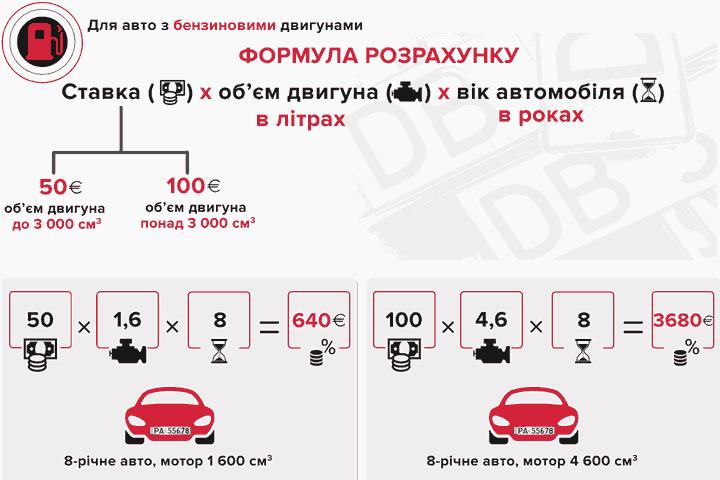 Расчет стоимости акциза за растаможку евроблях с бензиновым двигателем