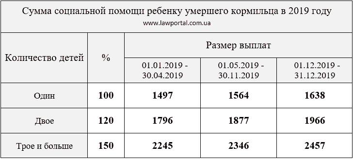 Розмір пенсії по втраті годувальника у 2019 році