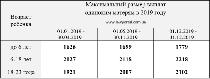 Фз 256 о материнском капитале с изменениями в 2019