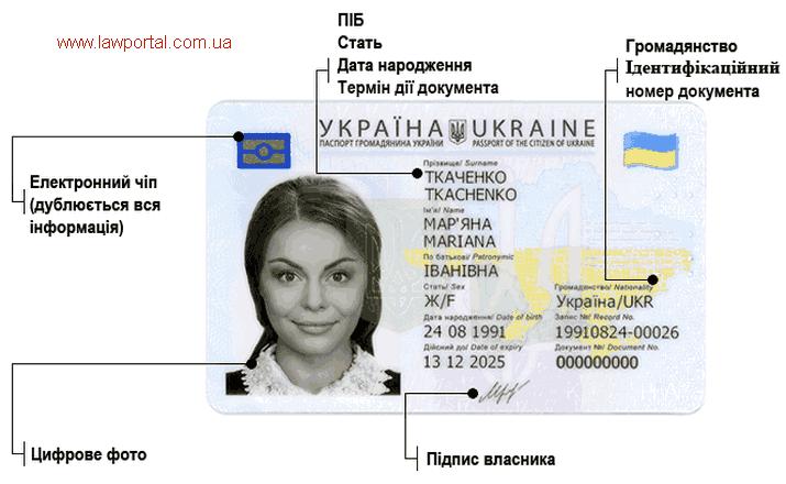 Паспорт у вигляді АйДі карти в 14 років, підлягає заміні в 18 років
