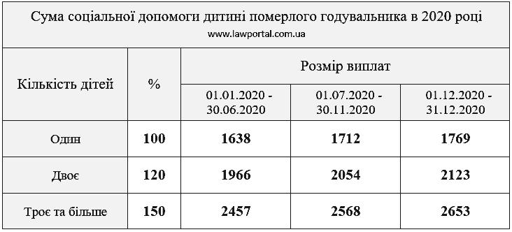 Суми виплат на 2020 рік у зв'язку з втратою годувальника