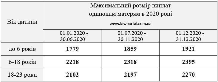 Розрахунок розміру допомоги матерям-одиночкам на 2020 рік